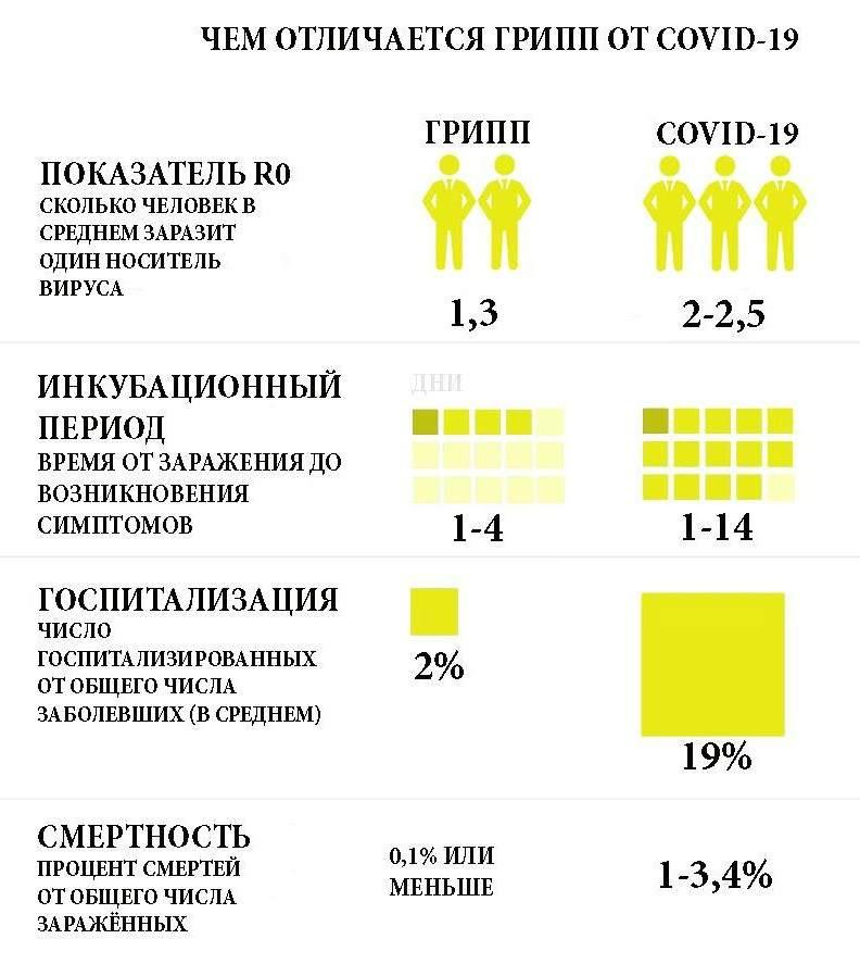 Отличия гриппа от COVID-19